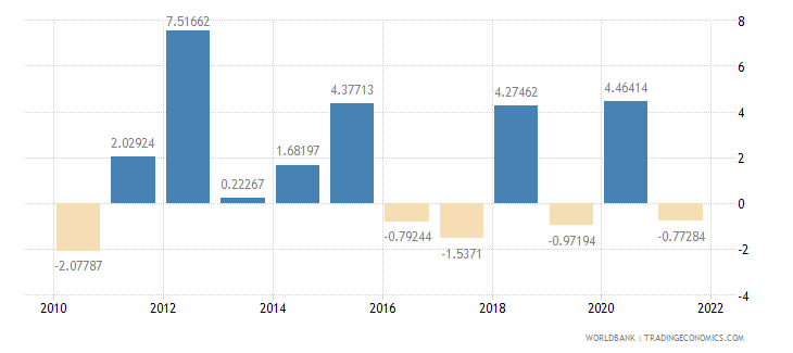 chad inflation consumer prices annual percent wb data
