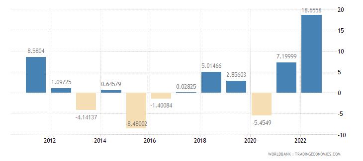 chad inflation gdp deflator annual percent wb data
