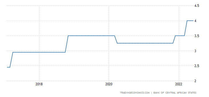 Chad Interest Rate