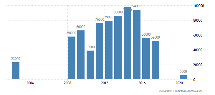 chad international tourism number of departures wb data