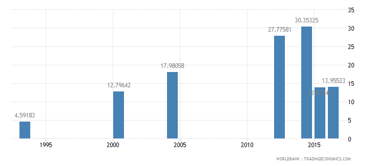 chad literacy rate adult female percent of females ages 15 and above wb data
