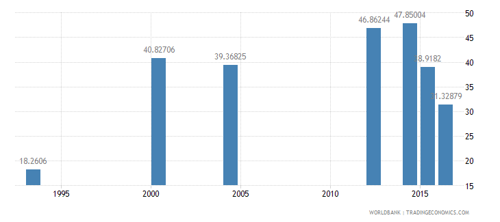 chad literacy rate adult male percent of males ages 15 and above wb data