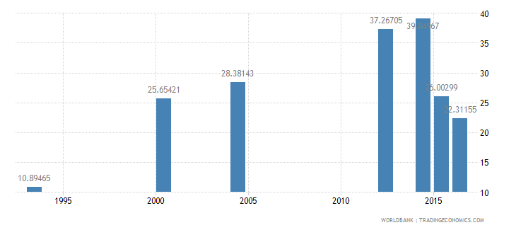 chad literacy rate adult total percent of people ages 15 and above wb data