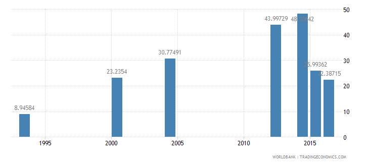 chad literacy rate youth female percent of females ages 15 24 wb data