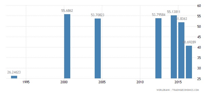 chad literacy rate youth male percent of males ages 15 24 wb data