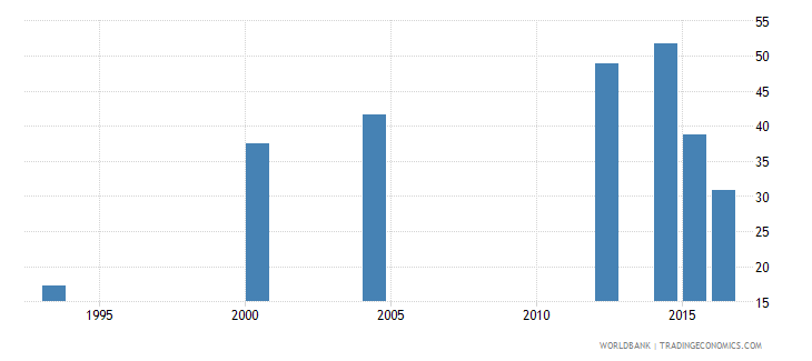 chad literacy rate youth total percent of people ages 15 24 wb data