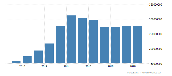 chad manufacturing value added constant 2000 us dollar wb data
