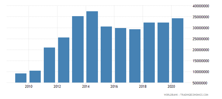 chad manufacturing value added us dollar wb data