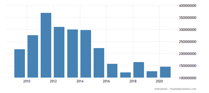 chad merchandise exports by the reporting economy us dollar wb data