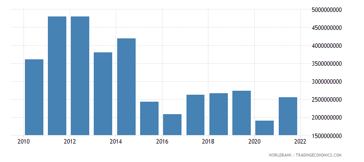 chad merchandise exports us dollar wb data
