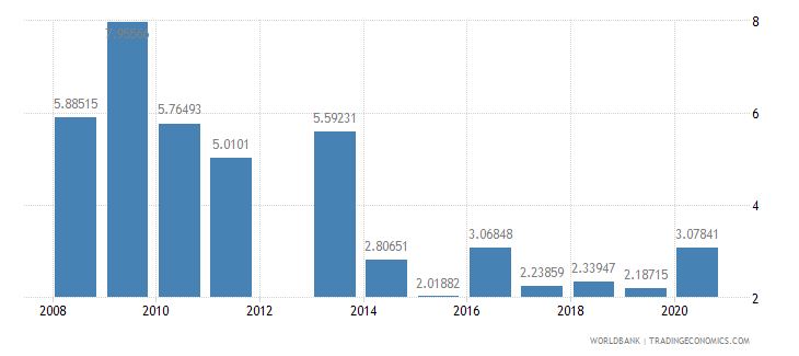 chad military expenditure percent of gdp wb data