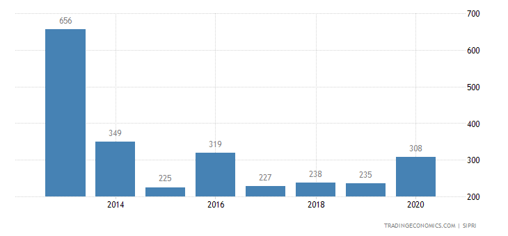 Chad Military Expenditure