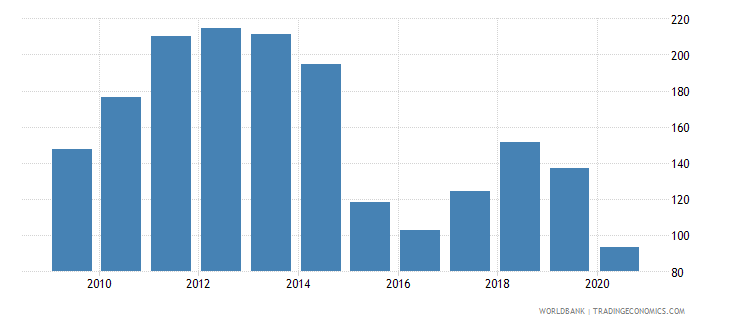 chad net barter terms of trade index 2000  100 wb data