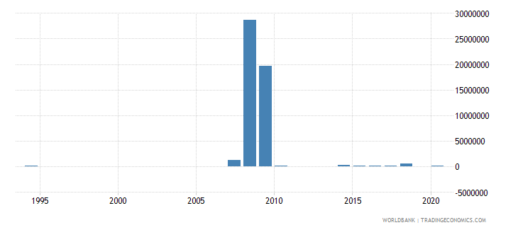 chad net bilateral aid flows from dac donors austria us dollar wb data