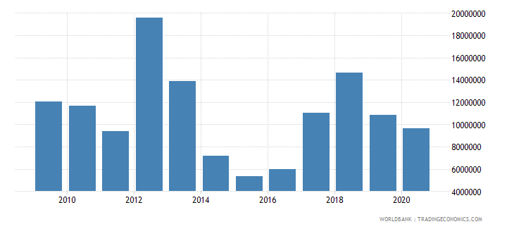 chad net bilateral aid flows from dac donors canada us dollar wb data