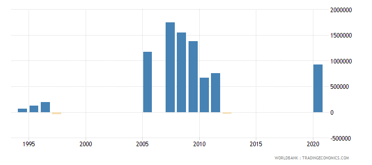 chad net bilateral aid flows from dac donors denmark us dollar wb data
