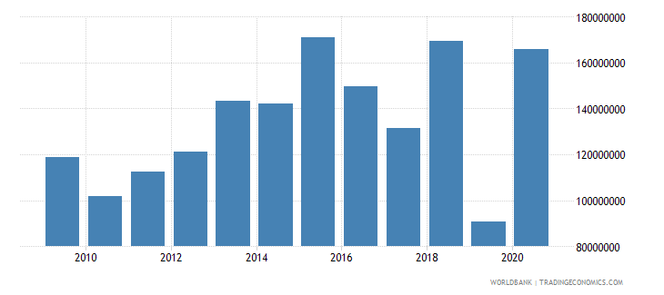 chad net bilateral aid flows from dac donors european commission us dollar wb data