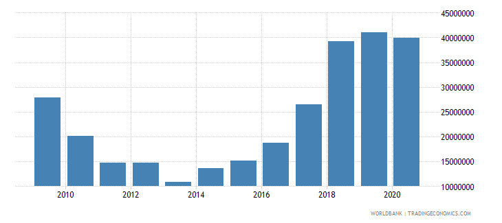 chad net bilateral aid flows from dac donors germany us dollar wb data