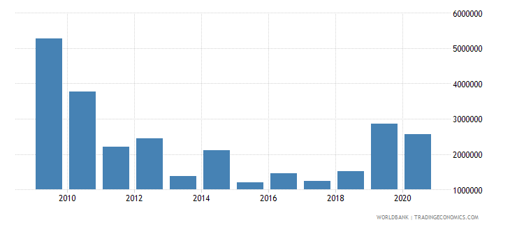 chad net bilateral aid flows from dac donors ireland us dollar wb data