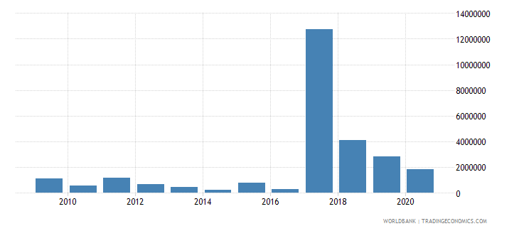 chad net bilateral aid flows from dac donors italy us dollar wb data