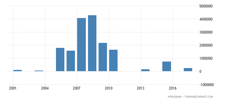 chad net bilateral aid flows from dac donors norway us dollar wb data