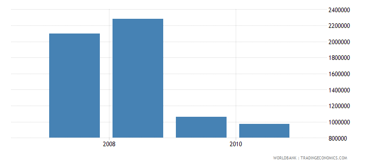 chad net bilateral aid flows from dac donors portugal us dollar wb data