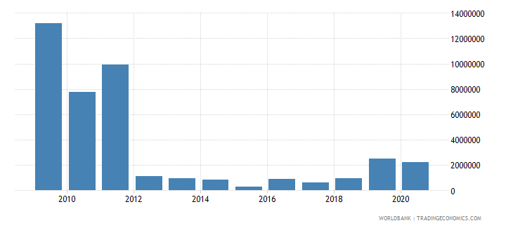 chad net bilateral aid flows from dac donors spain us dollar wb data