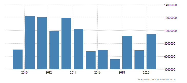 chad net bilateral aid flows from dac donors sweden us dollar wb data