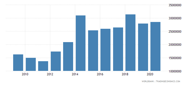 chad net bilateral aid flows from dac donors switzerland us dollar wb data
