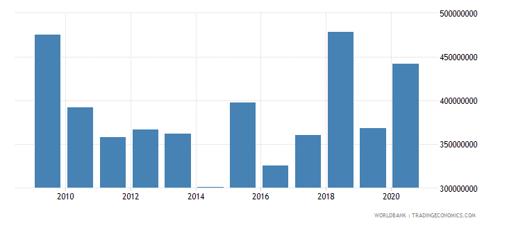 chad net bilateral aid flows from dac donors total us dollar wb data