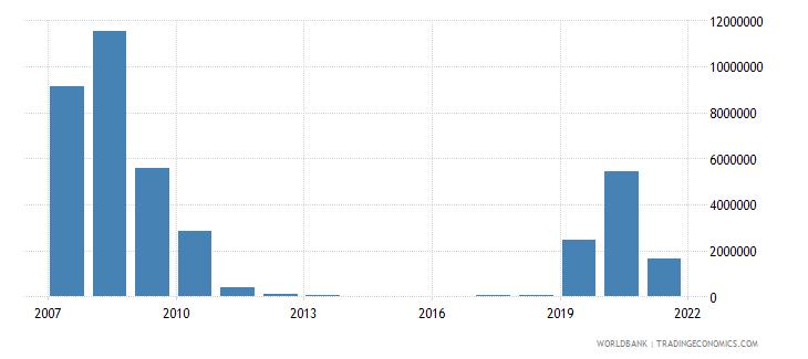 chad net bilateral aid flows from dac donors united kingdom us dollar wb data