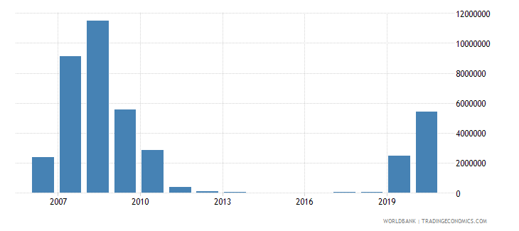 chad net bilateral aid flows from dac donors united kingdom us dollar wb data