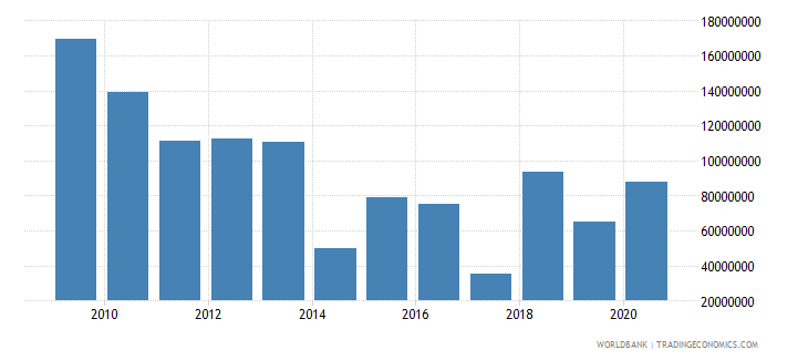 chad net bilateral aid flows from dac donors united states us dollar wb data