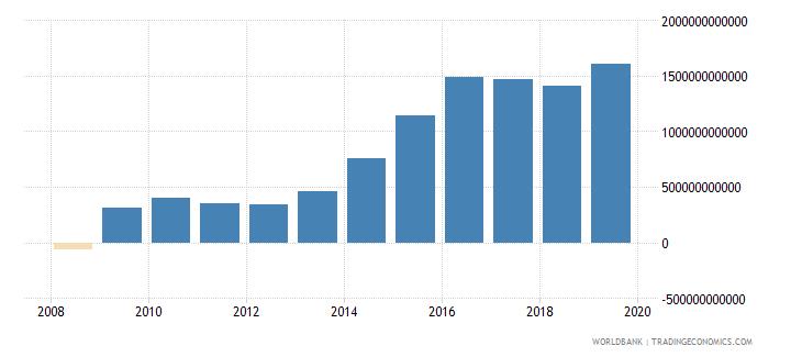 chad net domestic credit current lcu wb data