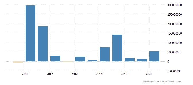 chad net financial flows bilateral nfl us dollar wb data