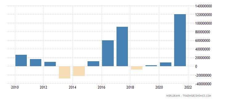 chad net financial flows multilateral nfl us dollar wb data