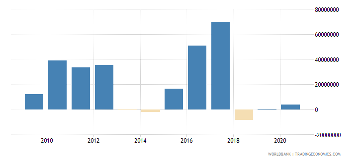 chad net financial flows others nfl us dollar wb data
