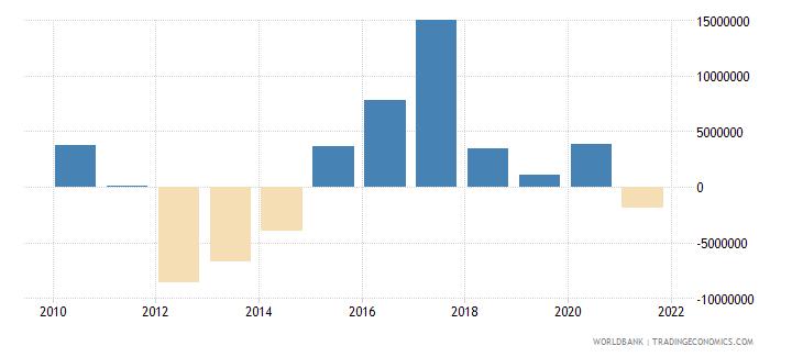 chad net financial flows rdb concessional nfl us dollar wb data