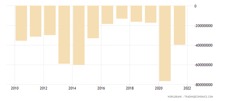 chad net income from abroad us dollar wb data
