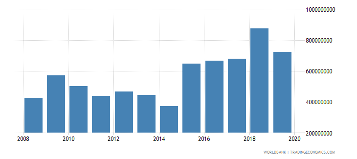 chad net official development assistance and official aid received constant 2007 us dollar wb data