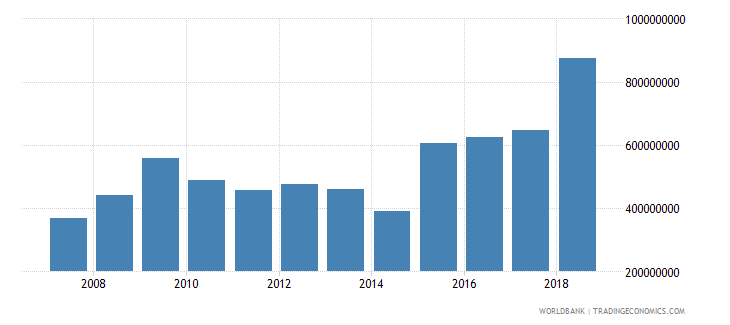 chad net official development assistance received current us$ cd1 wb data