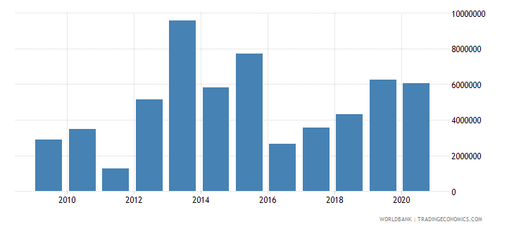 chad net official flows from un agencies ifad us dollar wb data