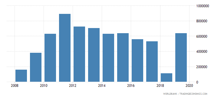 chad net official flows from un agencies unaids us dollar wb data