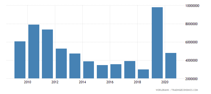 chad net official flows from un agencies undp us dollar wb data