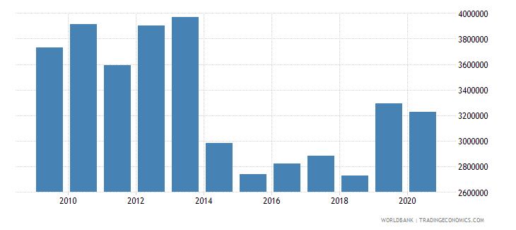 chad net official flows from un agencies unfpa us dollar wb data