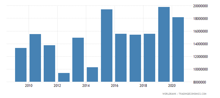 chad net official flows from un agencies unicef us dollar wb data