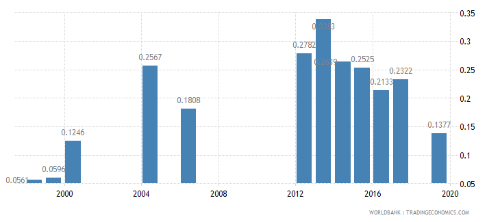 chad nurses and midwives per 1 000 people wb data