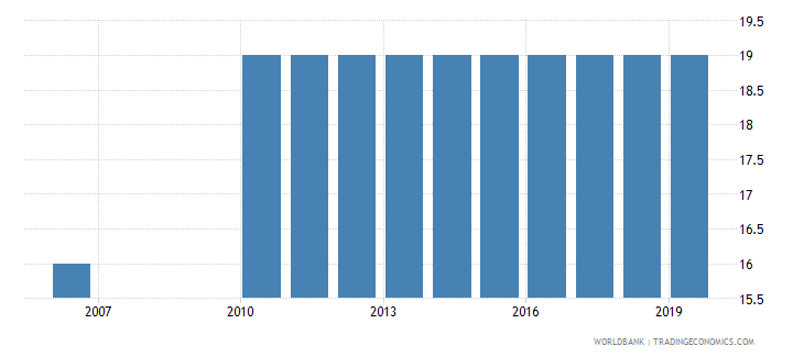 chad official entrance age to post secondary non tertiary education years wb data