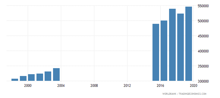chad out of school adolescents of lower secondary school age female number wb data
