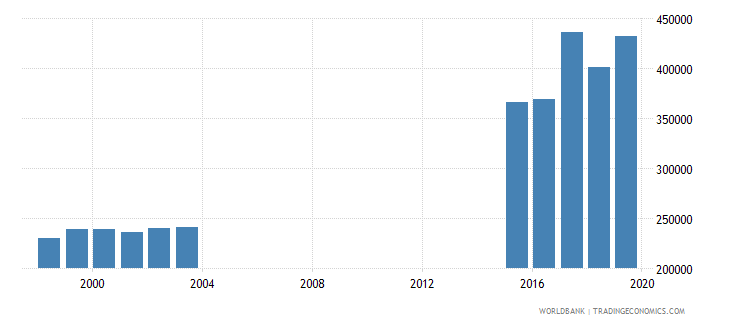 chad out of school adolescents of lower secondary school age male number wb data